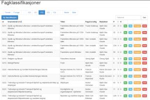 SNLs publiseringssystem lar oss organisere en stor mengde med tekster i et hierarkisk system. Skjermutsnitt fra administrasjonssystemet bak snl.no.